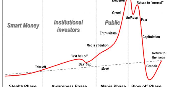 Bolla Speculativa